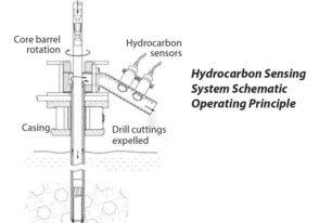 Hydrocarbon sensing