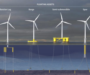 Floating wind: what are the mooring options? - a Q&A with Kent Longridge