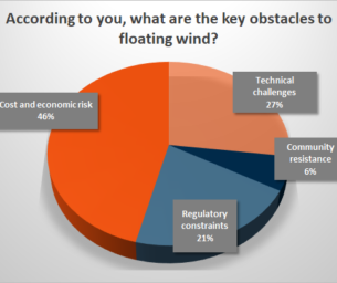 What are the obstacles to floating wind?